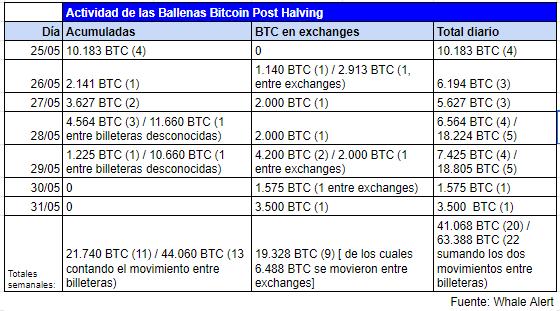 Tableau récapitulatif de l'activité des baleines Bitcoin au cours de la semaine. Source : Alerte aux baleines