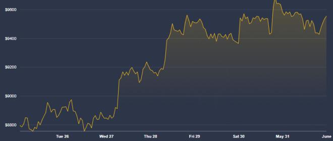 Nos prévisions Google OK pour la semaine s'ouvrent avec PlanB, qui ne pense pas que nous soyons encore dans un rallye Bitcoin