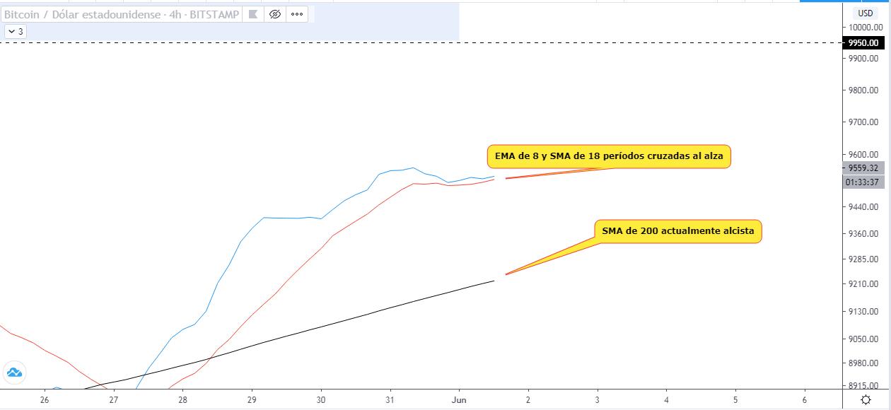 Analyse technique de la tendance à court terme des bitcoins. Source : TradingView
