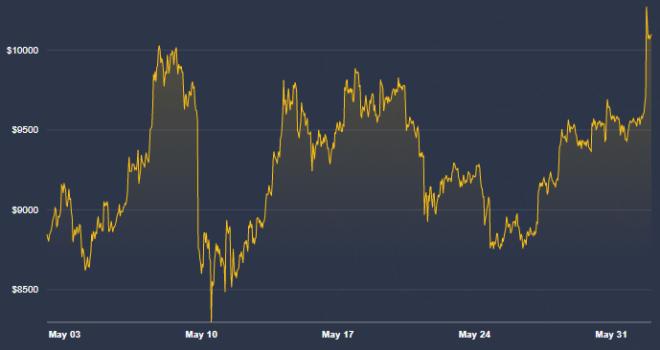 Le prix de Bitcoin est encore loin du million, alors maintenant John McAfee se moque de ceux qui ont cru à son pari. Source : CoinDesk
