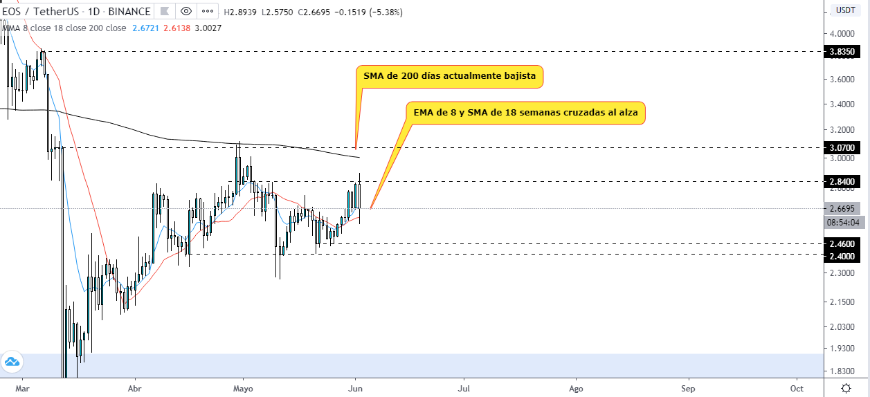 Analyse quotidienne des cartes techniques EOS/USDT. Source : TradingView
