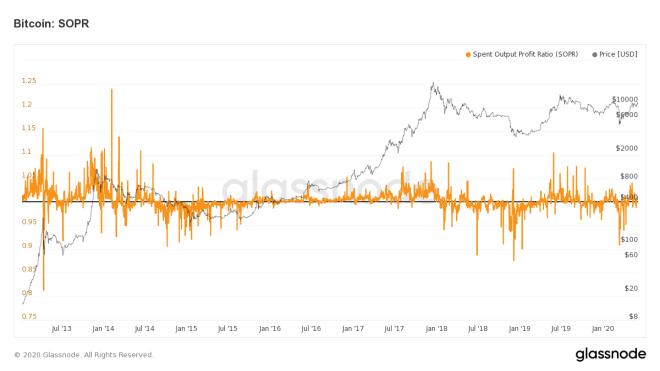 Indicateur SOPR Bitcoin, vous pouvez nous indiquer les zones d'achat et de vente appropriées en fonction du prix du Bitcoin.
