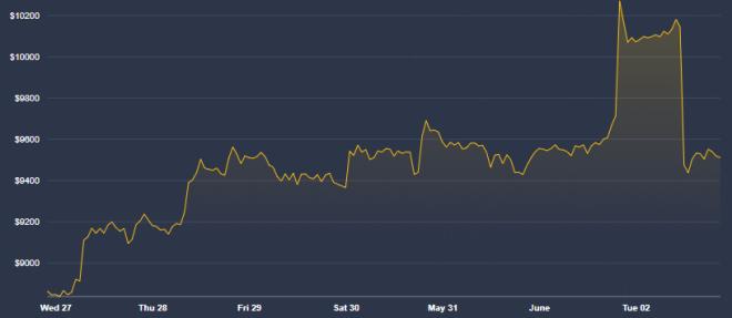 Son prix explique en grande partie pourquoi Bitcoin est une bonne alternative au dollar. Source : Coindesk