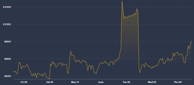 Malgré la volatilité, les investisseurs restent optimistes sur Bitcoin. Source : CoinDesk