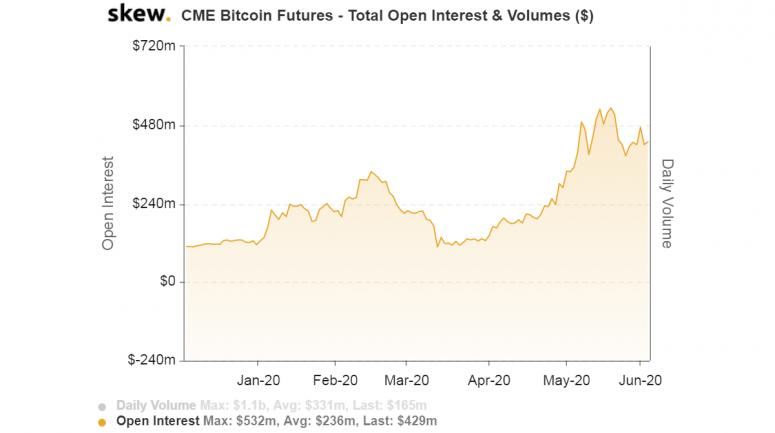 Intérêt ouvert pour les positions de Bitcoin Futures au CME. Source : Skew
