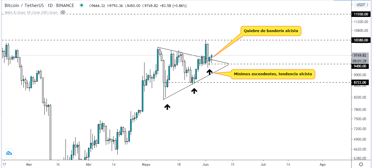 Analyse du graphique quotidien de la CTB USDT. Source : Tradingview