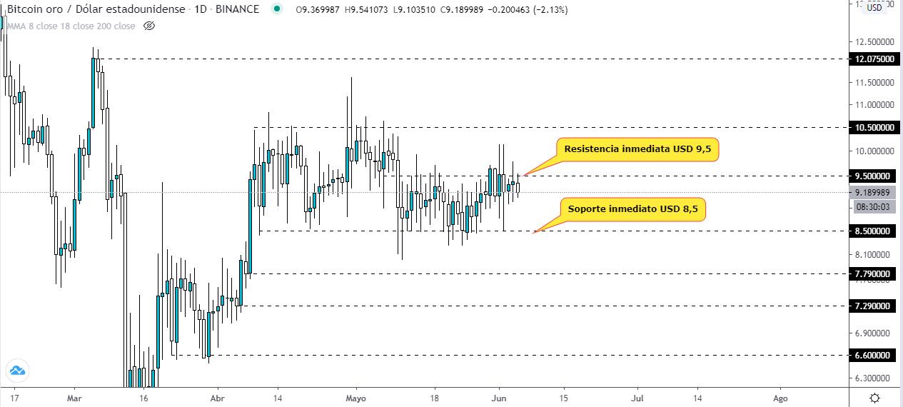 Analyse technique de Bitcoin Gold à la recherche des 10 dollars : TradingView