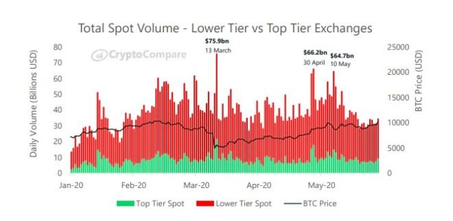 La majeure partie des gains a été largement dominée par les plateformes de négociation de bas niveau. Source : CryptoCompare