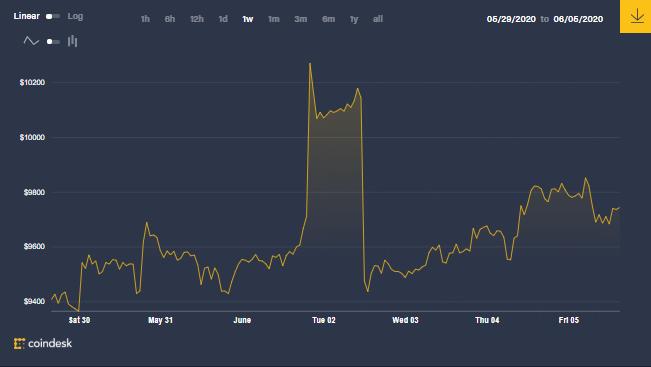 Graphique hebdomadaire du prix du bitcoin, qui pourrait expliquer le schéma d'action des baleines de Bitcoin. Source : CoinDesk