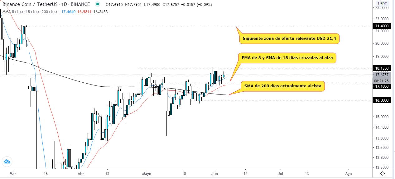 Que peut-on attendre du jeton de Binance la semaine prochaine ? Analyse technique du graphique BNB USDT. Source : TradingView.