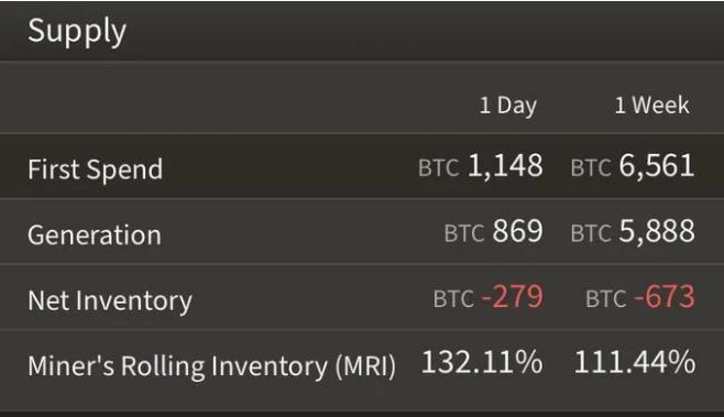 Moyenne des ventes minières de la CTB. Source : ByteTree