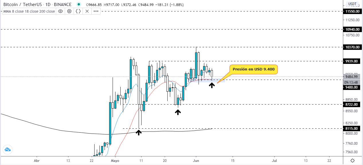 Analyse technique du prix de Bitcoin. Source : TradingView