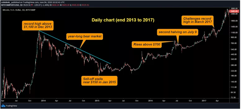 Analyse du prix du bitcoin entre 2013 et 2017 Source : Coindesk