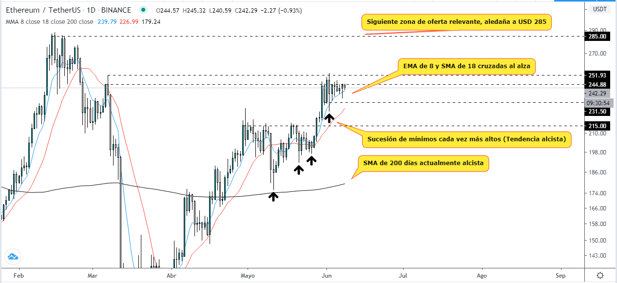 Analyse technique du prix de l'Ethereum avant de dépasser 250 USD : TradingView
