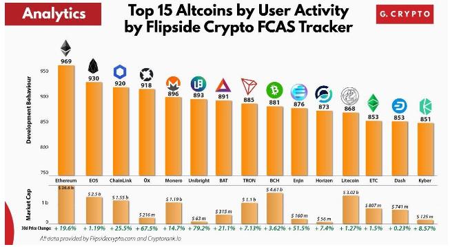 Top 15 des Altcoins organisés par activité des utilisateurs sur le réseau. Source : Flipside