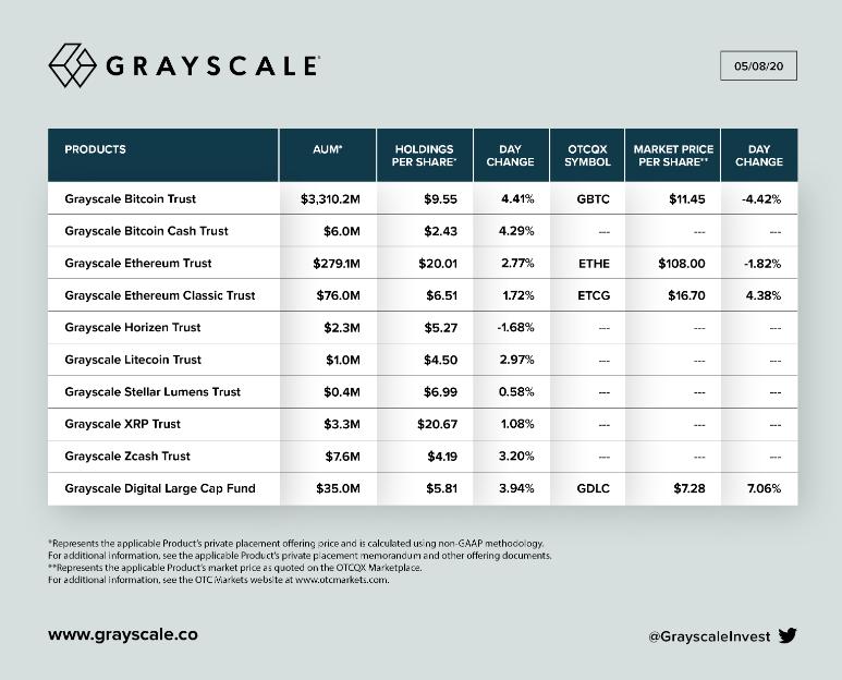 Actifs nets sous gestion par Grayscale, publié le 8 mai 2020. Source : Niveaux de gris