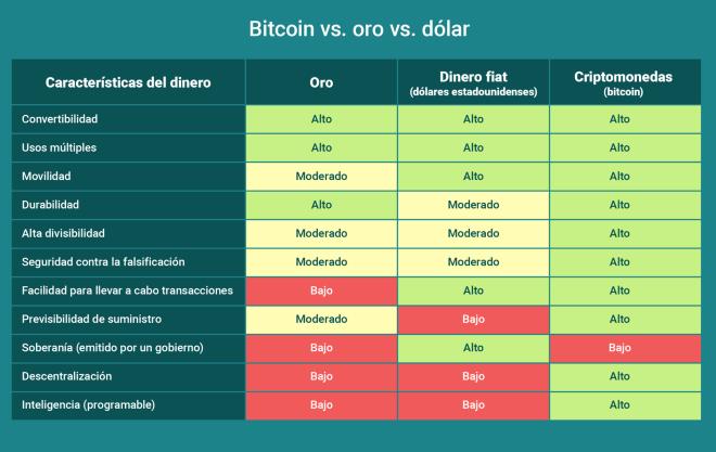 La valeur de Bitcoin est que ni la plus importante des fiats ni l'or lui-même ne peuvent la surpasser.
