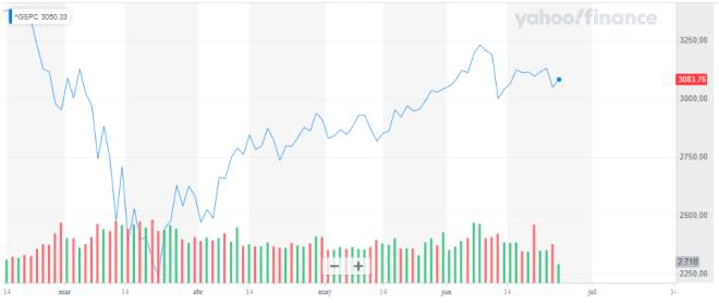 Chute de l'indice S&P 500 en raison de l'augmentation des cas de contagion au COVID-19.