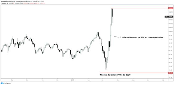Graphique journalier du dollar (DXY) montrant que le dollar maintient une tendance à la hausse.
