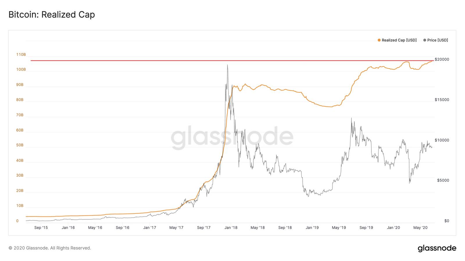 La capitalisation réalisée de Bitcoin atteint un niveau record. Source: Glassnode