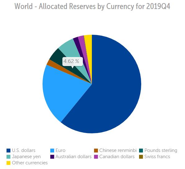 Allocations de réserves mondiales (données du FMI)