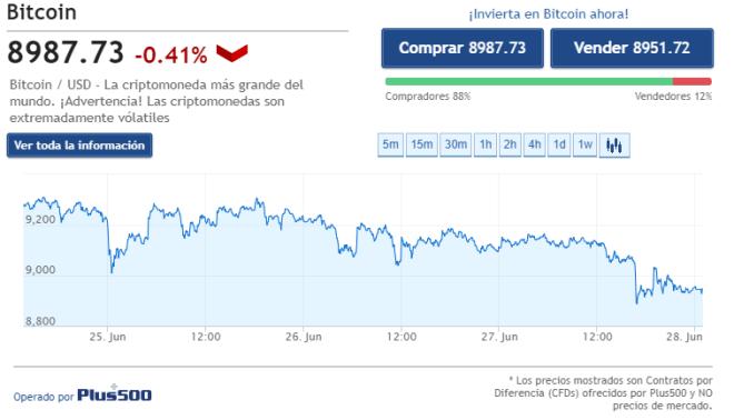 Tableau des prix du Bitcoin pour les 72 dernières heures