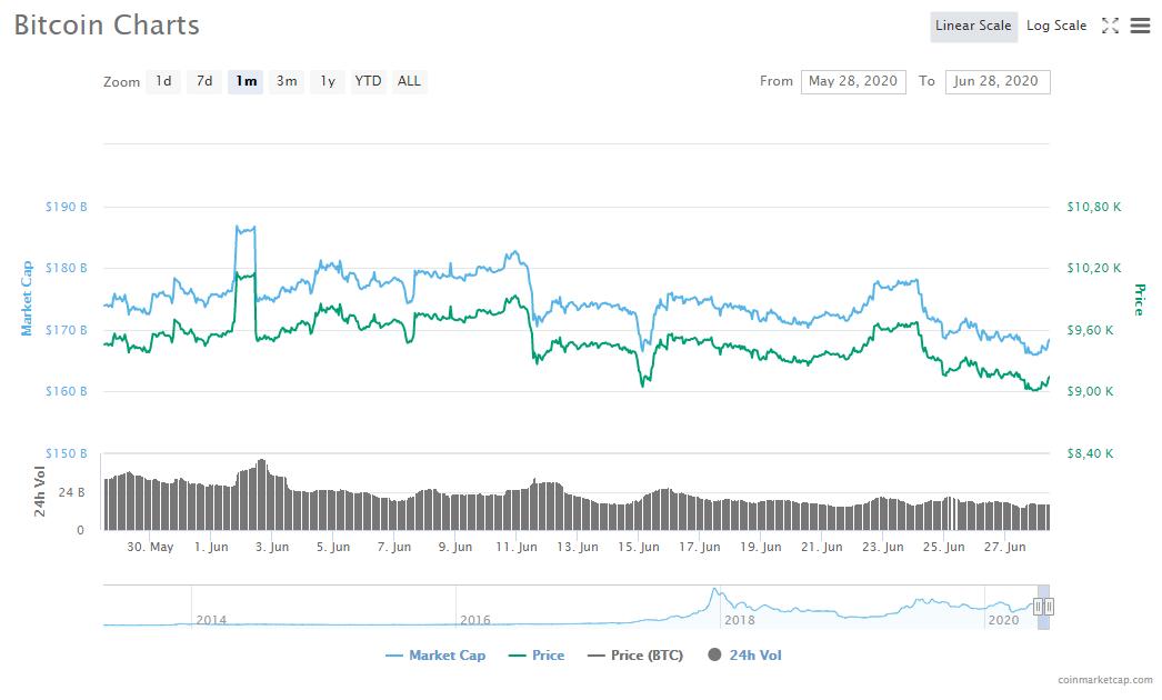 Graphique mensuel du prix du Bitcoin montrant qu'il n'y avait pas de tendance particulièrement marquée. Source: CoinMarketCap