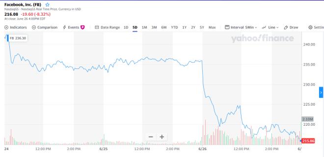 Graphique du cours de l'action de Facebook au cours des 5 derniers jours, qui montre clairement sa baisse de 8,32%. Source: Yahoo Finance
