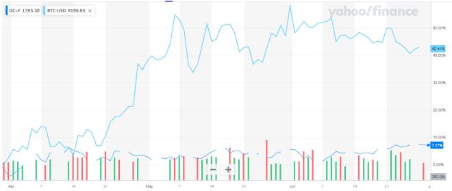 Graphique Bitcoin / Gold pour les 3 derniers mois. Source: Yahoo Finance
