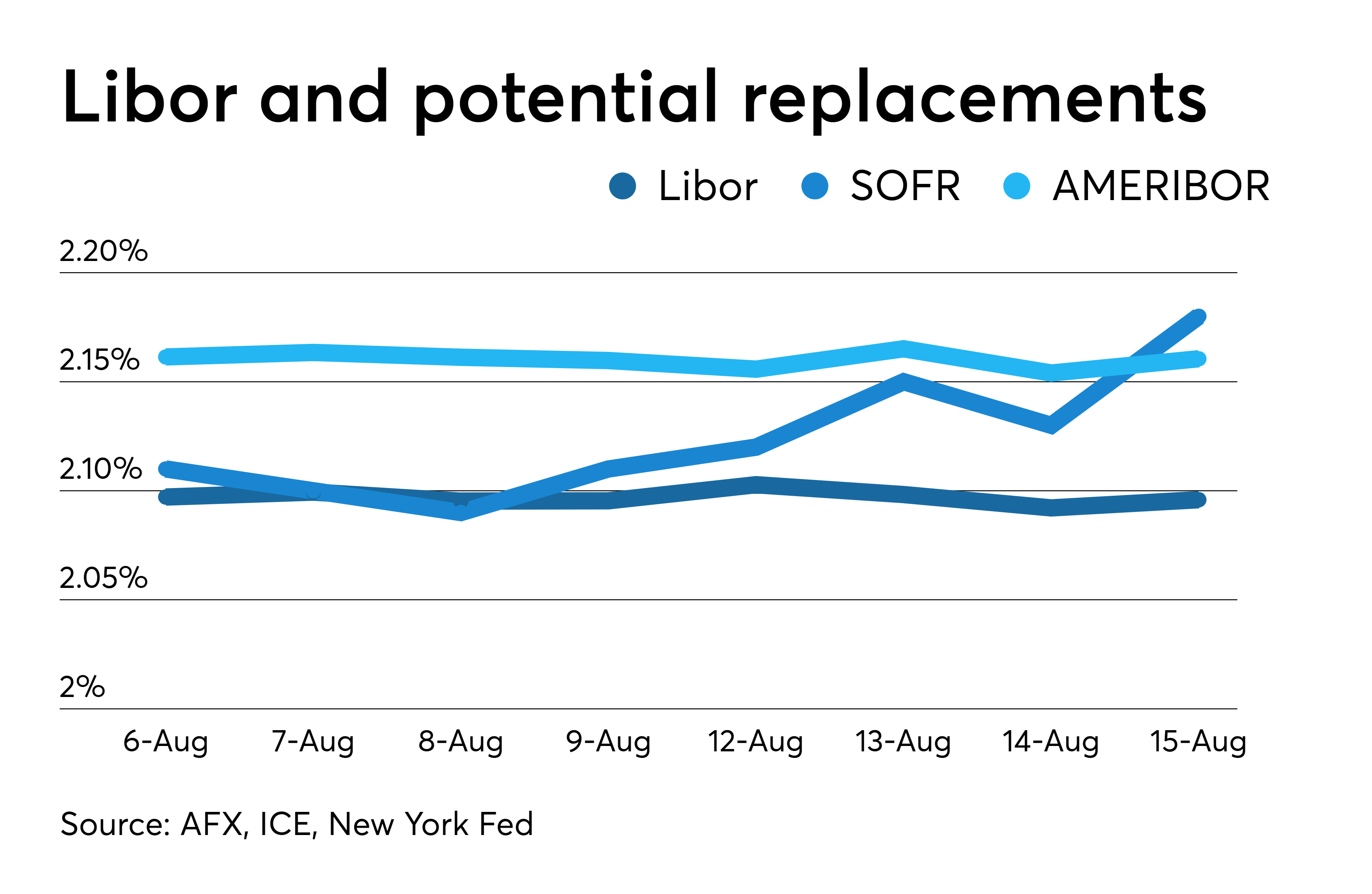 Le Libor et ses possibles remplacements en 2019 : AMERIBOR, soutenu par Ethereum, est resté un concurrent sérieux de la SOFR. Source : AFX