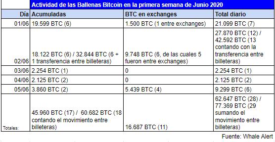 Tableau récapitulatif de l'activité des baleines Bitcoin au début du mois, où l'agrégation a été la tendance prédominante. Source : Alerte aux baleines
