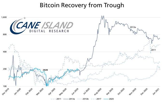 Bitcoin pourrait atteindre 75 000 dollars dans les prochaines semaines. Source : Recherche numérique sur l'île de Cane