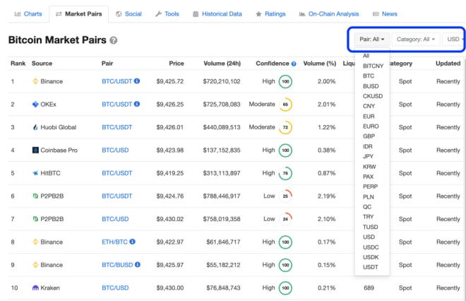 CoinMarketCap : système de classification des monnaies cryptées. Source : CoinMarketCap