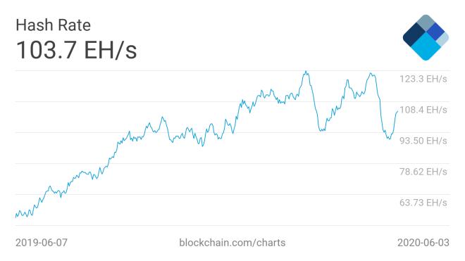 L'augmentation de la puissance de calcul totale au cours des dernières semaines pourrait accroître la difficulté de l'extraction de Bitcoin. 05062020