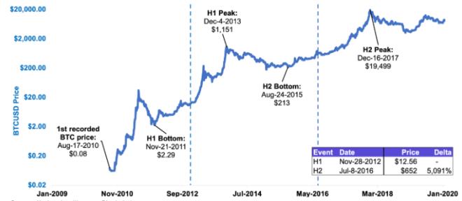 Que se passe-t-il si le prix du Bitcoin reste à 10 000 $ au lieu d'augmenter comme lors de la précédente réduction de moitié? Source: Kraken Intelligence