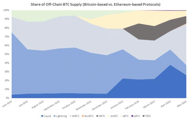Tableau comparatif de l'offre de CTB hors chaîne dans les protocoles basés sur Bitcoin et Ethereum. Source : CoinDesk