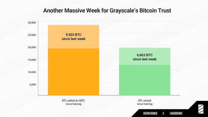 Grayscale continue d'acheter toute la production de Bitcoin en acquérant 9 503 BTC sur 6863 BTC extraits rien que la semaine dernière. Source : Kevin Rooke