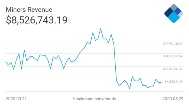 L'impact de la réduction de moitié du bitcoin a fait chuter les revenus des mineurs.