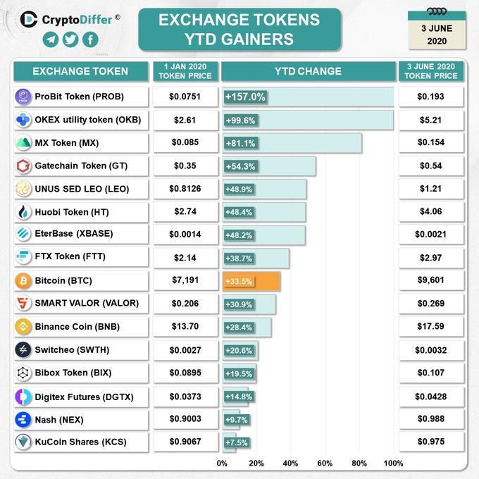 Quels sont les jetons d'échange les plus performants ? 05062020. Source : CryptoDiffer