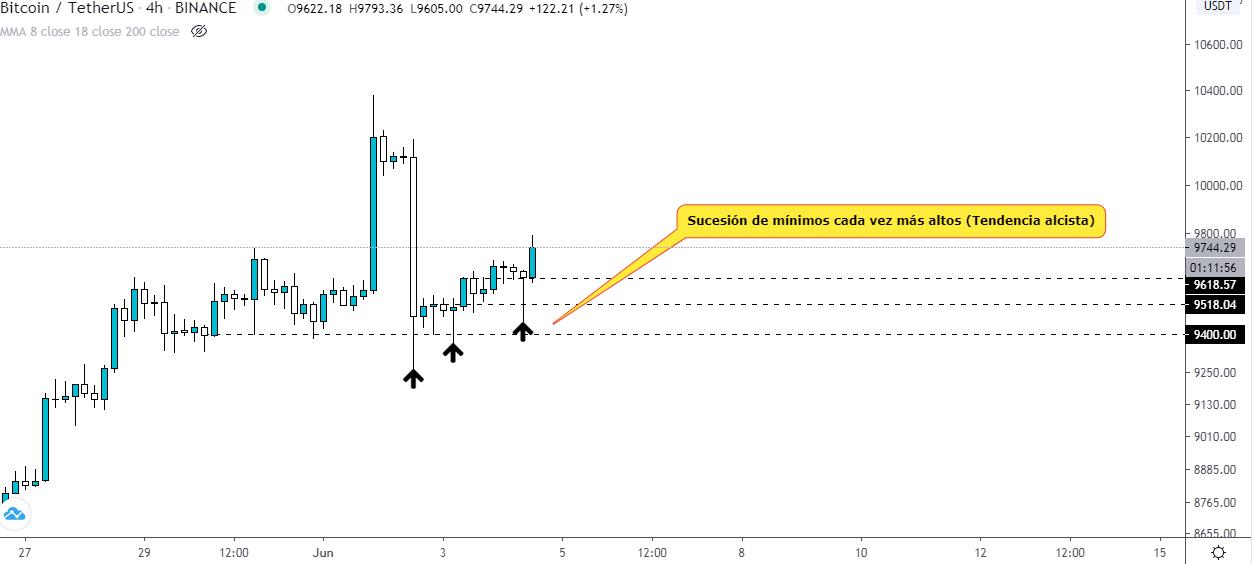 Analyse technique du prix des bitcoins après la récente opération de pompage et de déversement. Source : TradingView