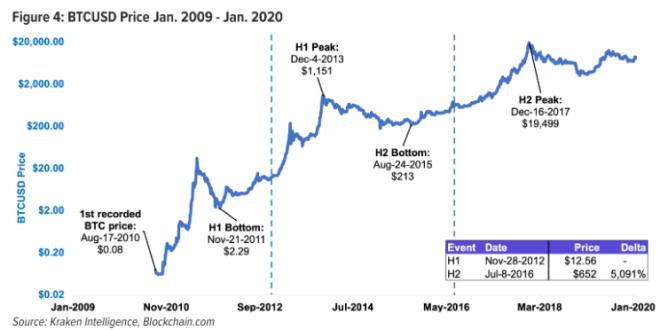 Bitcoin a suivi un cheminement ascendant qui a créé des dizaines de milliardaires. Source : Kraken Intelligence