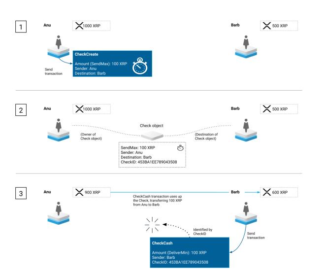 Flux des contrôles numériques du XRP Ledger. Source : Grand livre XRP