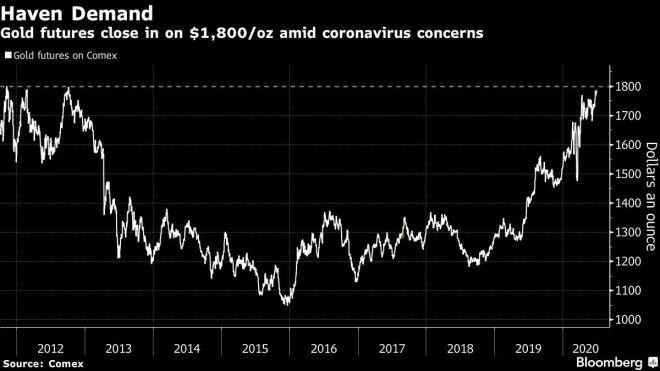 Futures sur l'or chez Comex. Source: Bloomberg