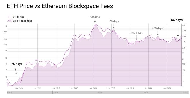 Les taux perçus par les mineurs d'Ethereum sont en corrélation historique avec leurs prix.