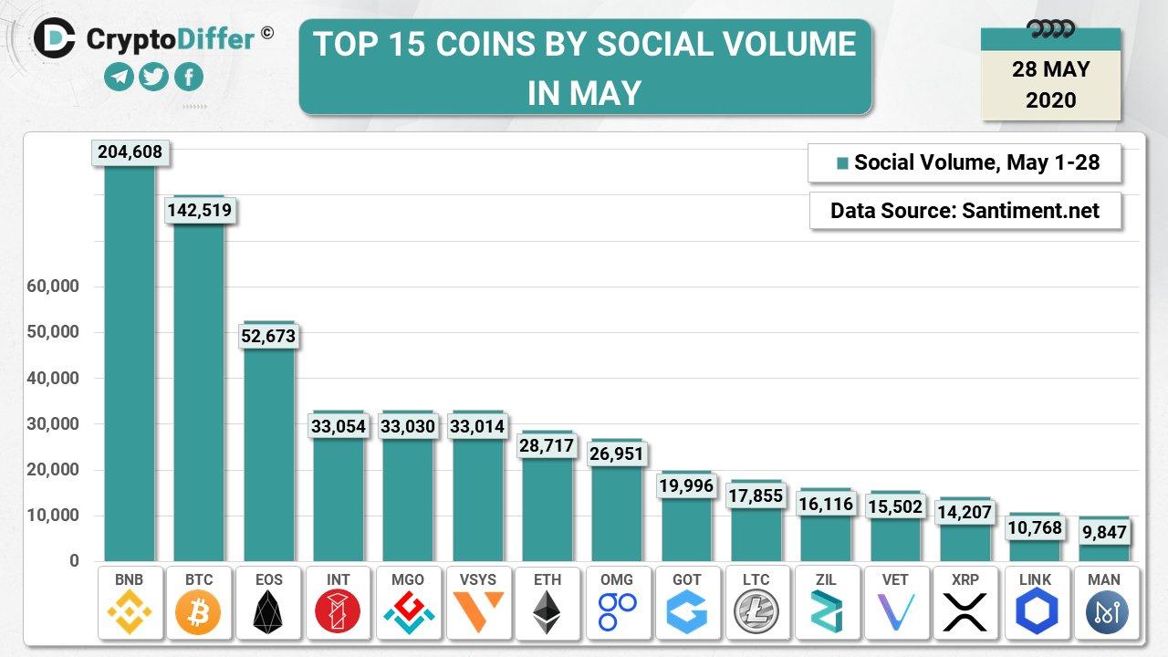 Binance Coin est plus présent dans les réseaux sociaux que Bitcoin 050620. Source : CryptoDiffer