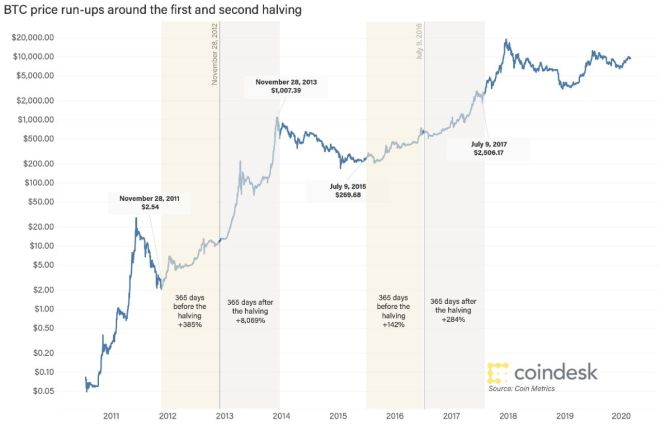 La réduction de moitié historique montre une augmentation des prix en un an environ. Source : CoinDesk