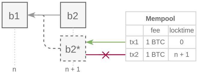 Selon 0xb10c, un fee-snipe pourrait avoir 10% de chance de changer un bloc pour un autre lorsqu'il utilise Timelock dans Bitcoin. Source b10c.me