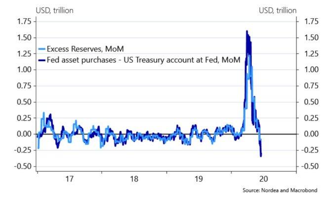 La Réserve fédérale retire sa liquidité monétaire.