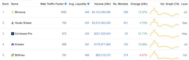 Le nouveau classement CoinMarketCap maintient Binance au sommet Source : CoinMarketCap