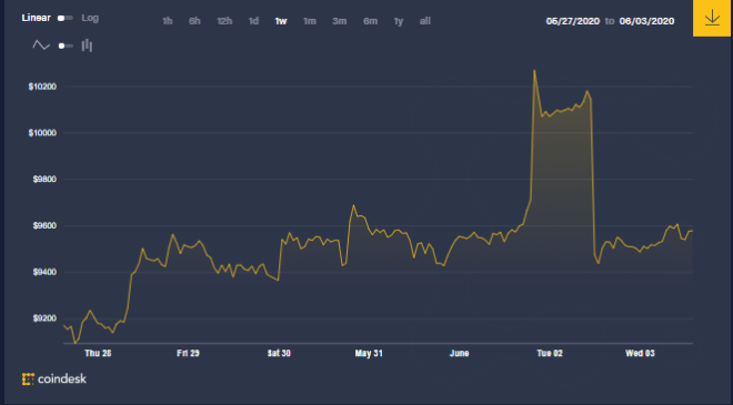 Dans ce graphique hebdomadaire, vous pouvez voir comment le prix de Bitcoin a subi une baisse significative, qui a généré ce que beaucoup connaissent comme un